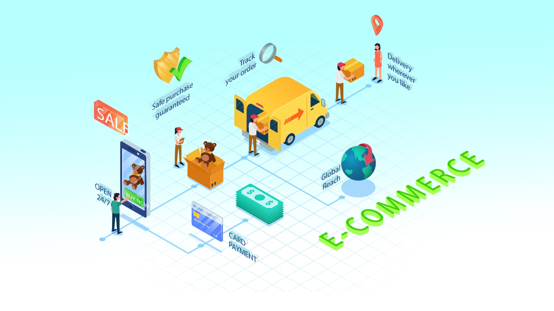 What are The E-commerce business models